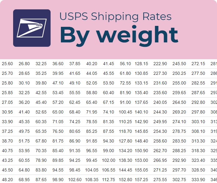 usps box shipping rates